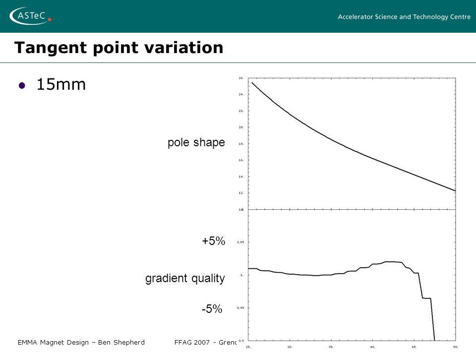 EMMA Magnet Design – Ben ShepherdFFAG 2007 - Grenoble, April 12-17 2007 Tangent point variation 15mm pole shape gradient quality +5% -5%
