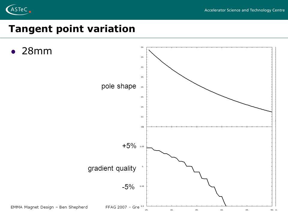 EMMA Magnet Design – Ben ShepherdFFAG 2007 - Grenoble, April 12-17 2007 Tangent point variation 28mm pole shape gradient quality +5% -5%