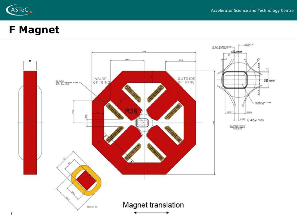 EMMA Magnet Design – Ben ShepherdFFAG 2007 - Grenoble, April 12-17 2007 F Magnet