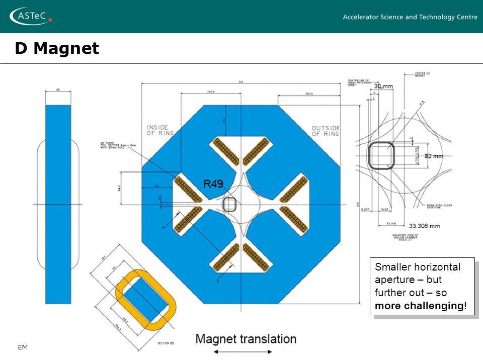EMMA Magnet Design – Ben ShepherdFFAG 2007 - Grenoble, April 12-17 2007 D Magnet Smaller horizontal aperture – but further out – so more challenging!