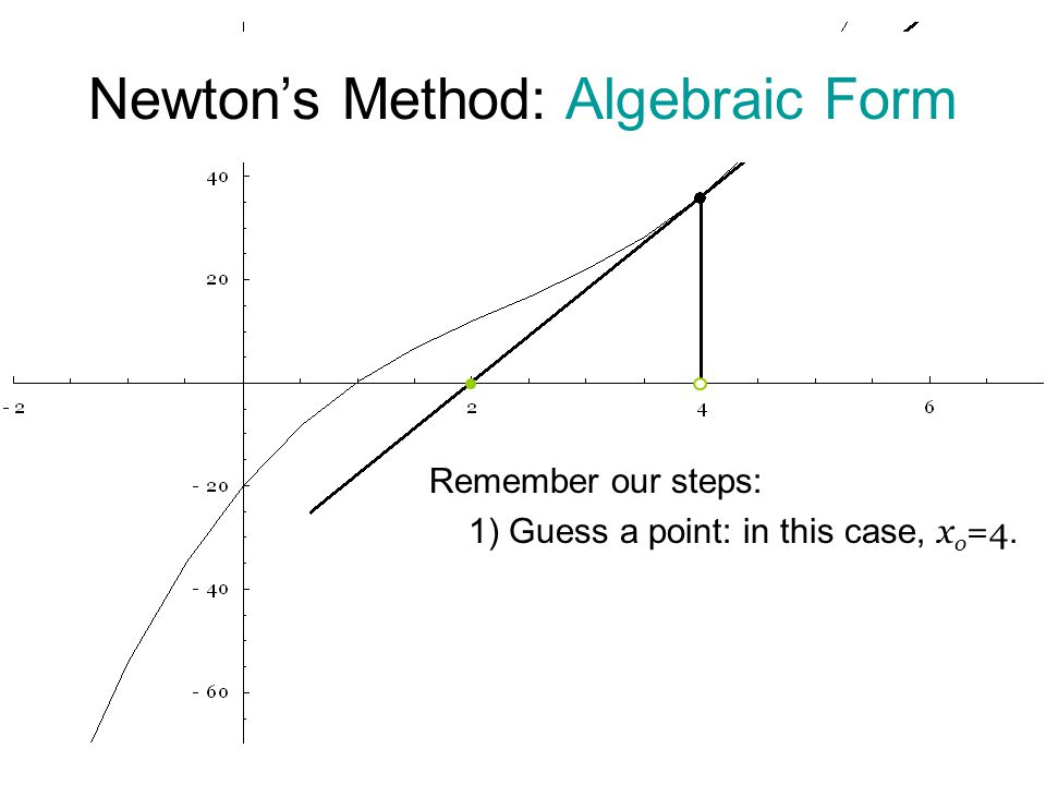 Remember our steps: 1) Guess a point: in this case, x o =4. Newton's Method: Algebraic Form