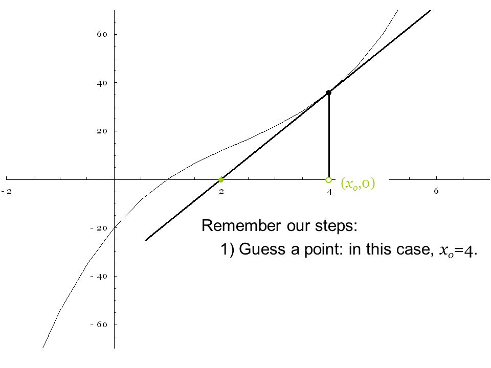 Remember our steps: 1) Guess a point: in this case, x o =4. (x o,0)