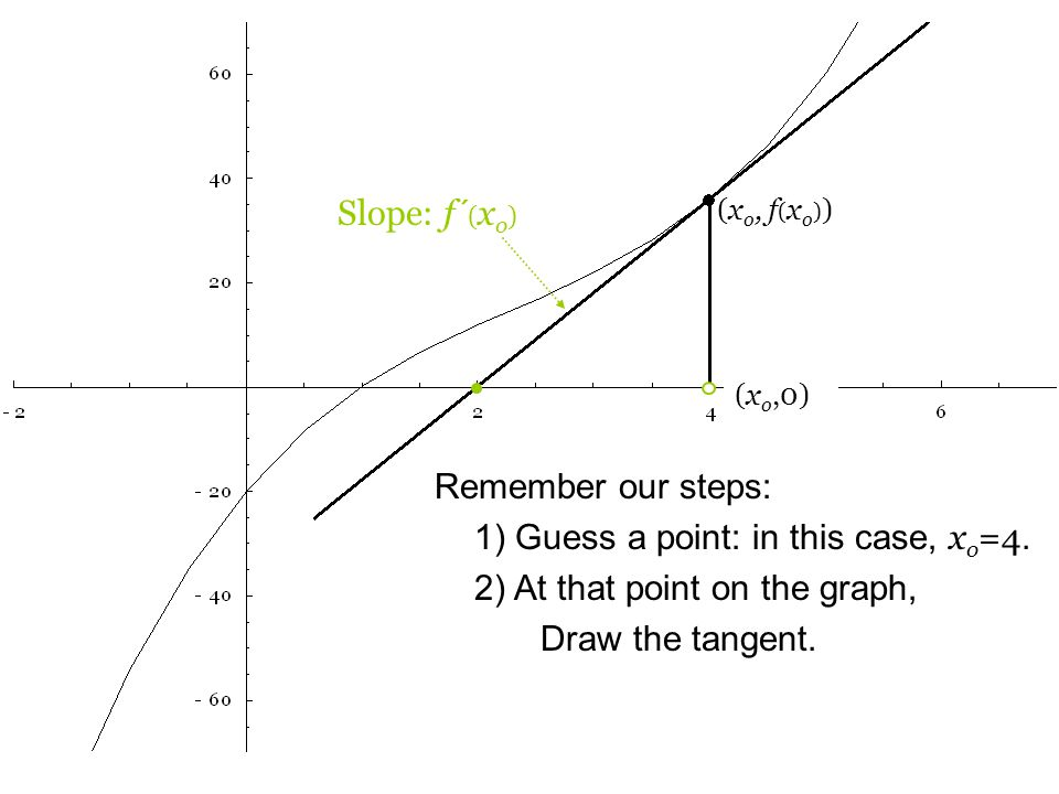 Remember our steps: 1) Guess a point: in this case, x o =4.