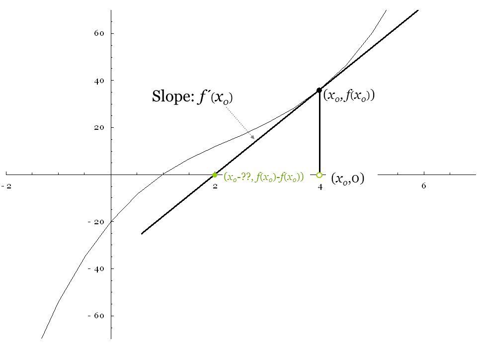 (x o,0) (x o, f ( x o ) ) Slope: f ´ ( x o ) (x o - , f ( x o ) -f ( x o ) )