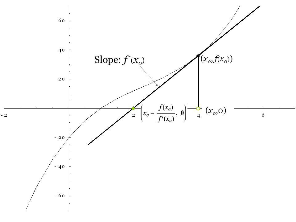 (x o,0) (x o, f ( x o ) ) Slope: f ´ ( x o )