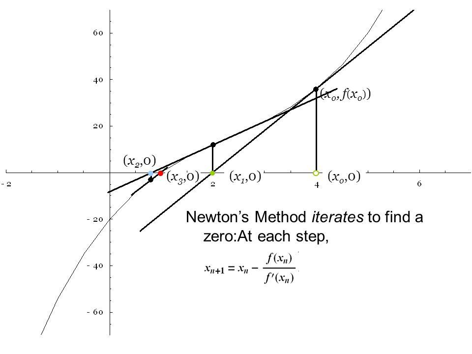 (x o,0) (x o, f ( x o ) ) Newton's Method iterates to find a zero:At each step, (x 2,0) (x 3,0)(x 1,0)