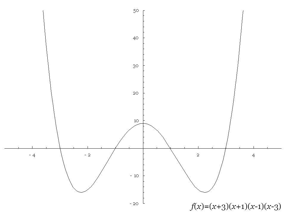 f(x)=(x+3)(x+1)(x-1)(x-3)
