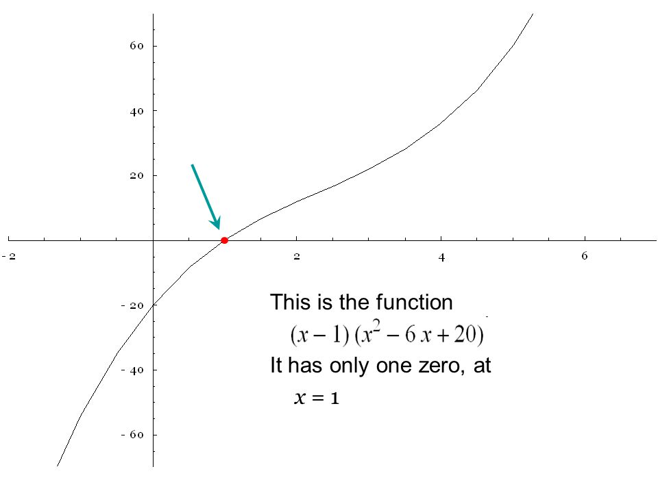 This is the function It has only one zero, at x = 1