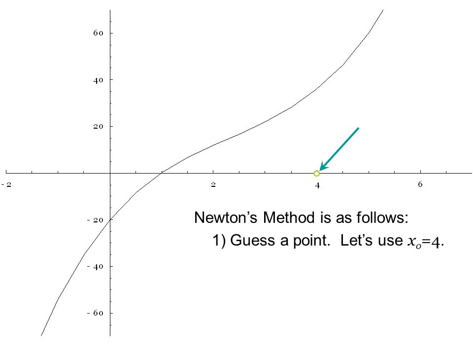 Newton's Method is as follows: 1) Guess a point. Let's use x o =4.