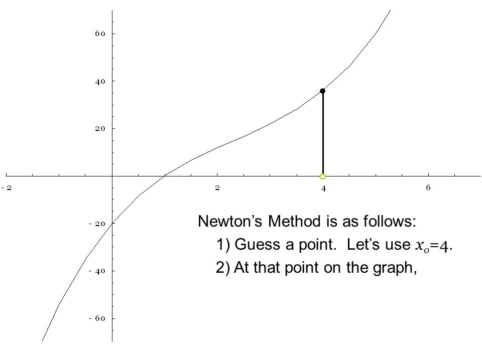 Newton's Method is as follows: 1) Guess a point. Let's use x o =4. 2) At that point on the graph,