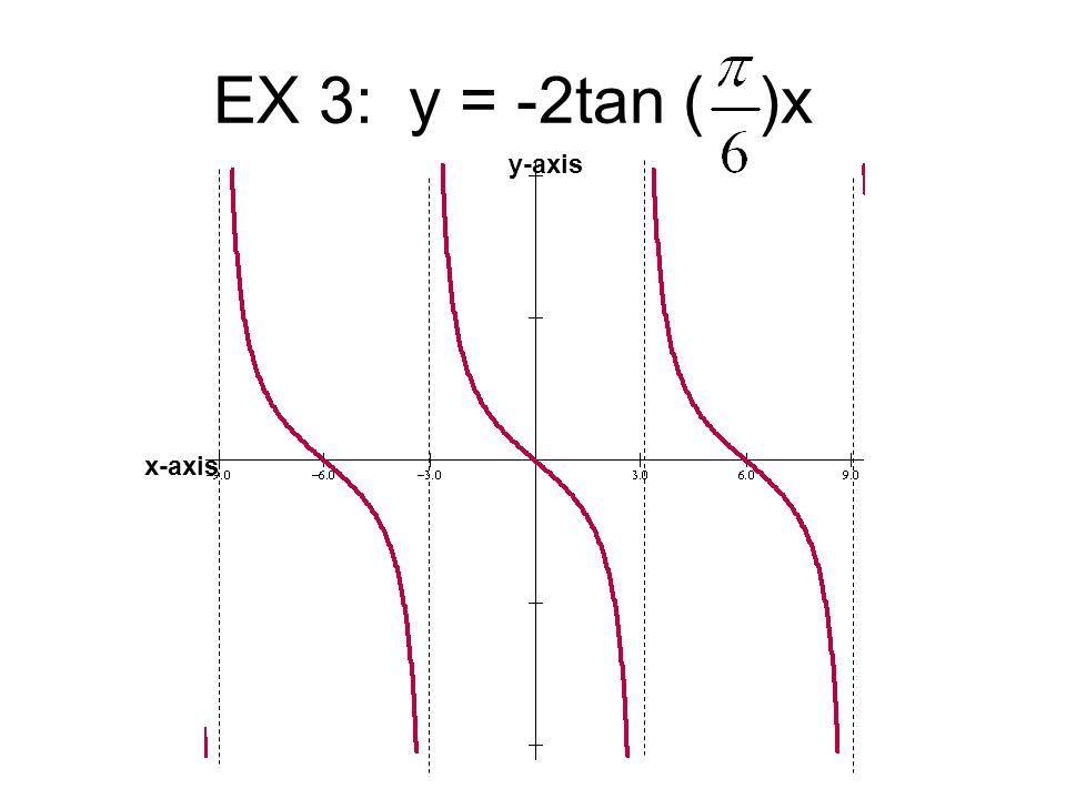 EX 3: y = -2tan ( )x y-axis x-axis