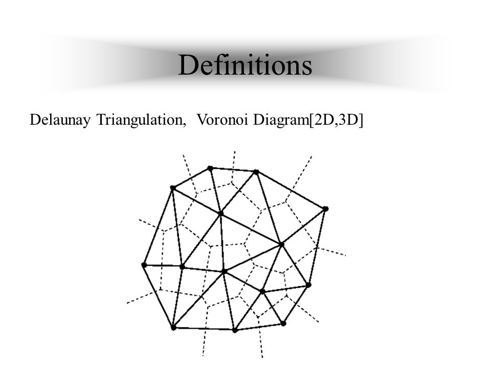 Definitions Delaunay Triangulation, Voronoi Diagram[2D,3D]