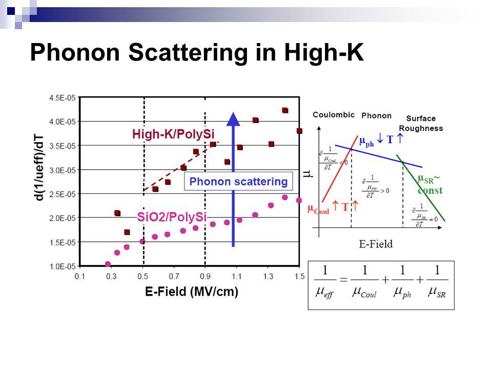 Phonon Scattering in High-K