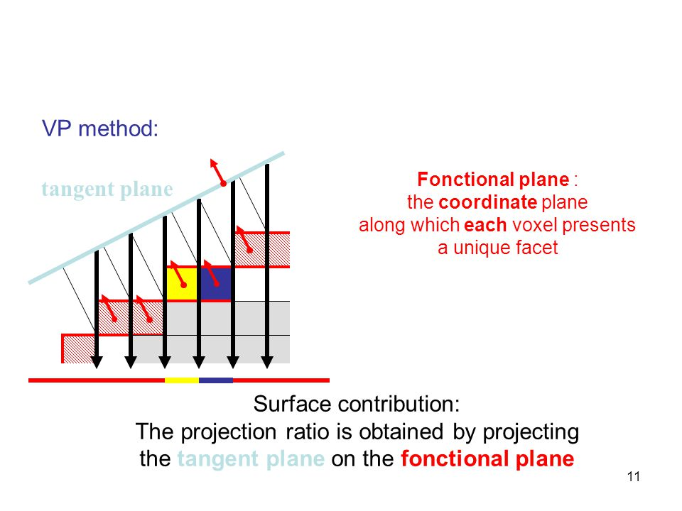 11 VP method: Surface contribution: The projection ratio is obtained by projecting the tangent plane on the fonctional plane Fonctional plane : the coordinate plane along which each voxel presents a unique facet tangent plane