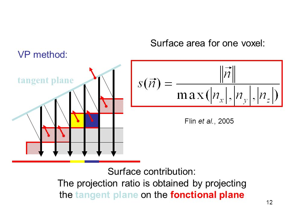 12 Surface area for one voxel: tangent plane VP method: Surface contribution: The projection ratio is obtained by projecting the tangent plane on the