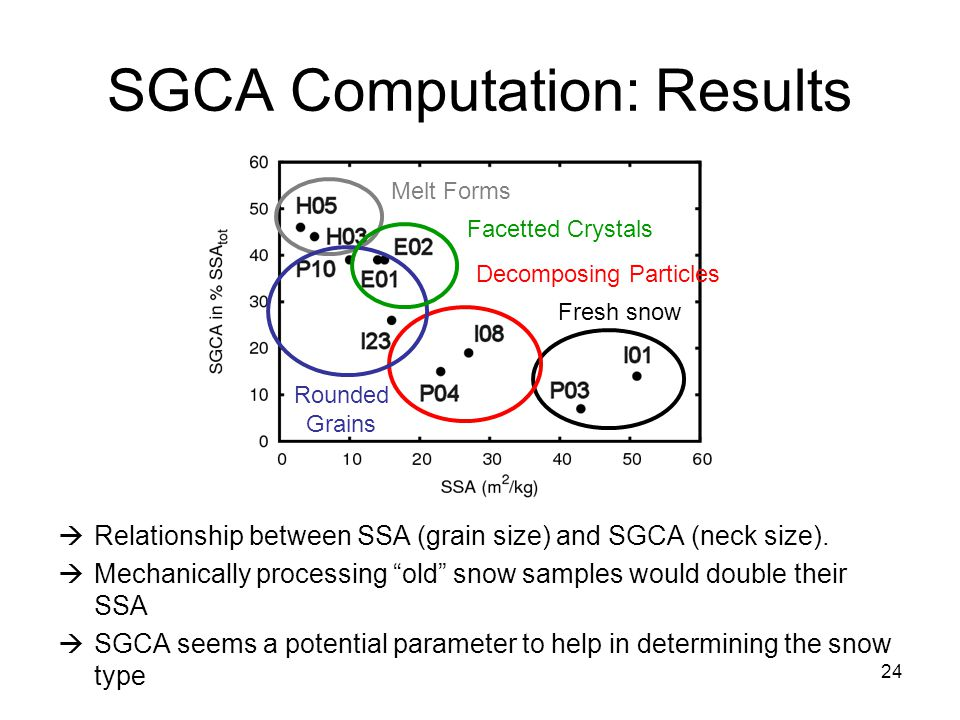 "24  Relationship between SSA (grain size) and SGCA (neck size).  Mechanically processing ""old"" snow samples would double their SSA  SGCA seems a po"