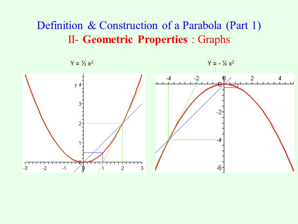 Y = ½ x 2 Y = - ¼ x 2 Definition & Construction of a Parabola (Part 1) II- Geometric Properties : Graphs