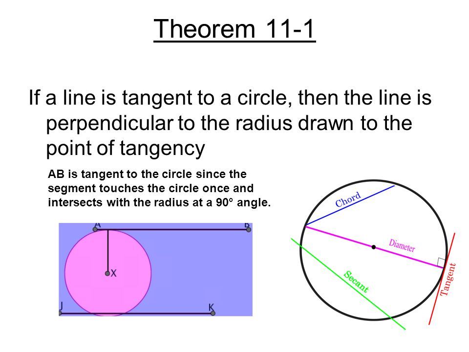 Theorem 11-2: If a line in the plane of a circle is perpendicular to a radius at its endpoint on the circle, then the line is tangent to the circle.