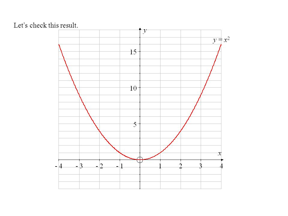 Let's check this result. y = x 2