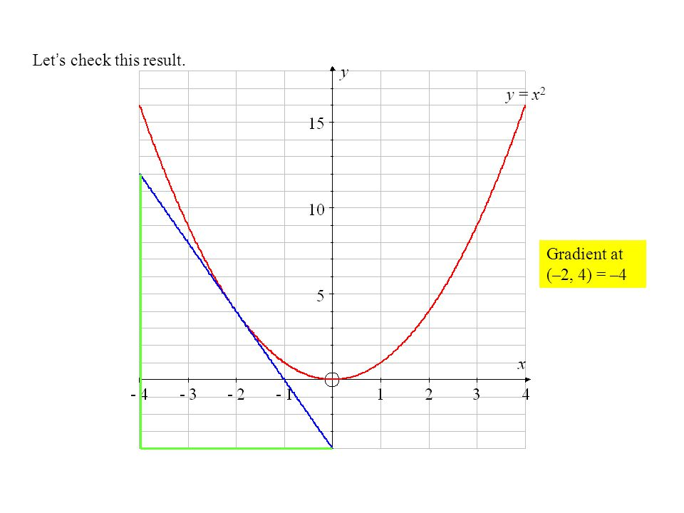 Let's check this result. y = x 2 Gradient at (–2, 4) = –4