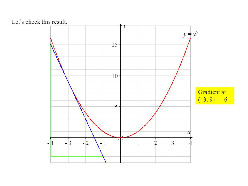 Let's check this result. y = x 2 Gradient at (–3, 9) = –6