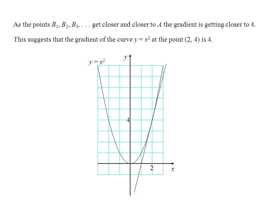 As the points B 1, B 2, B 3,...get closer and closer to A the gradient is getting closer to 4.