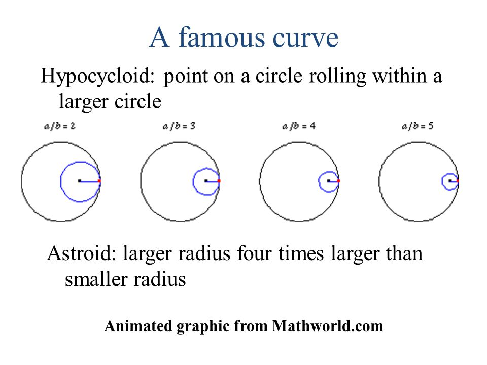 A famous curve Hypocycloid: point on a circle rolling within a larger circle Astroid: larger radius four times larger than smaller radius Animated graphic from Mathworld.com