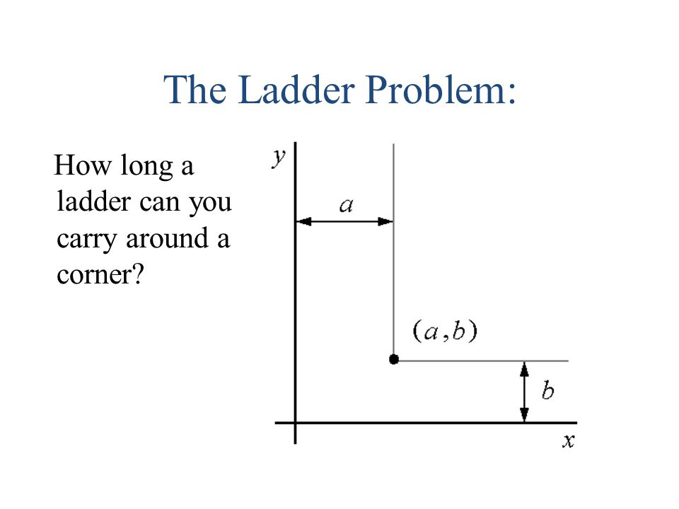 The Ladder Problem: How long a ladder can you carry around a corner?
