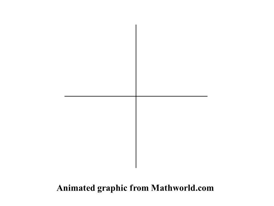 Animated graphic from Mathworld.com