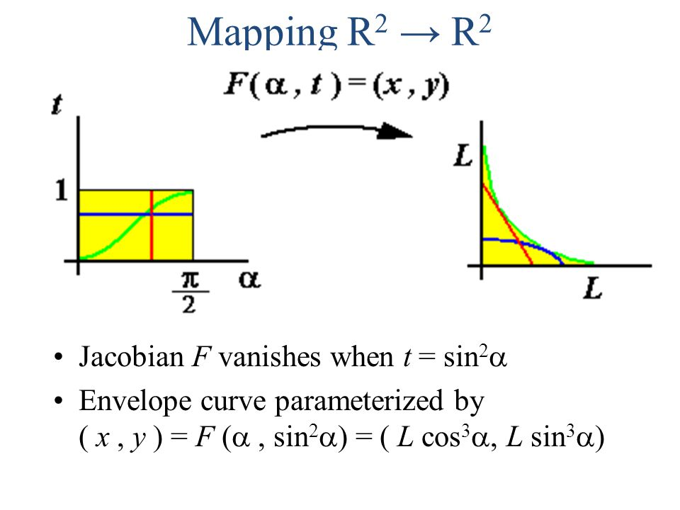 Mapping R 2 → R 2 Jacobian F vanishes when t = sin 2  Envelope curve parameterized by ( x, y ) = F ( , sin 2  ) = ( L cos 3  L sin 3  )
