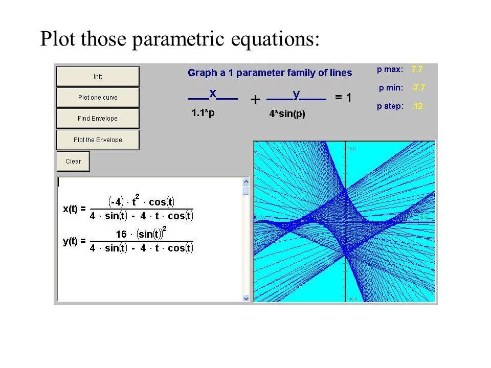 Plot those parametric equations: