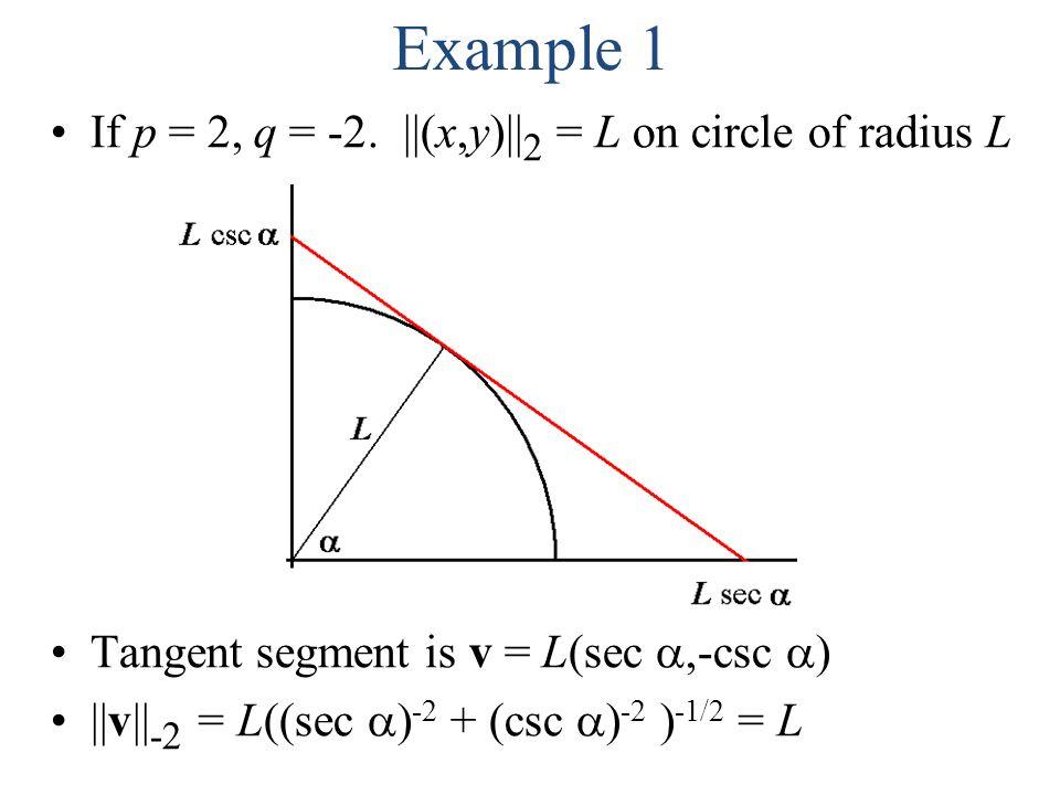 Example 1 If p = 2, q = -2. ||(x,y)|| 2 = L on circle of radius L Tangent segment is v = L(sec ,-csc  ) ||v|| -2 = L((sec  ) -2 + (csc  ) -2 ) -1/