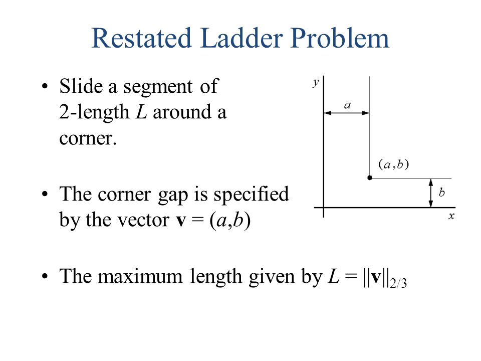 Restated Ladder Problem Slide a segment of 2-length L around a corner. The corner gap is specified by the vector v = (a,b) The maximum length given by