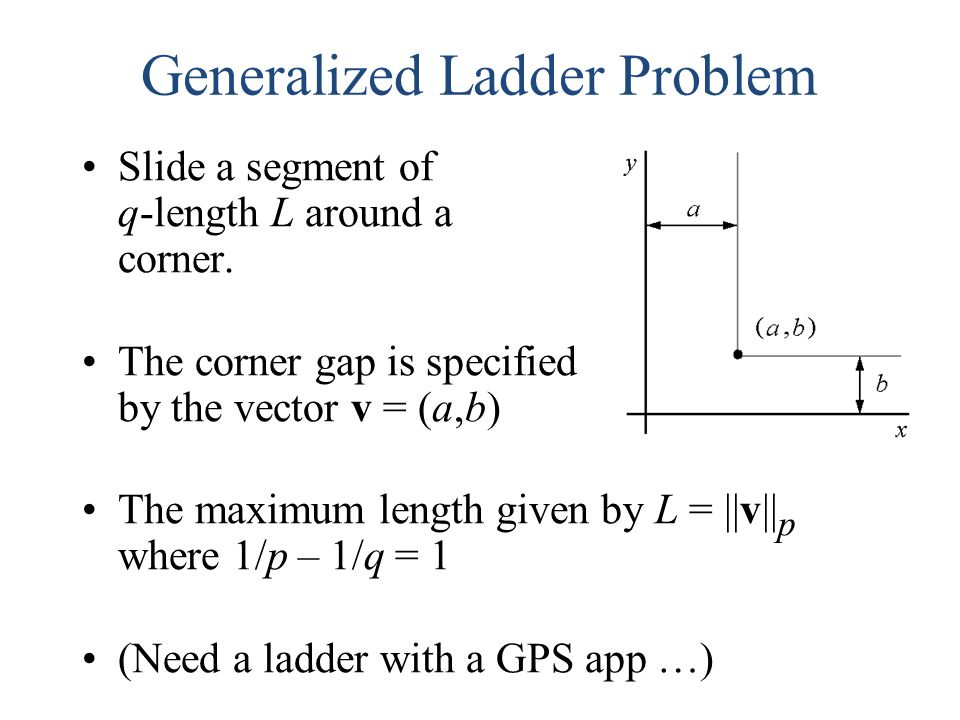 Generalized Ladder Problem Slide a segment of q-length L around a corner. The corner gap is specified by the vector v = (a,b) The maximum length given