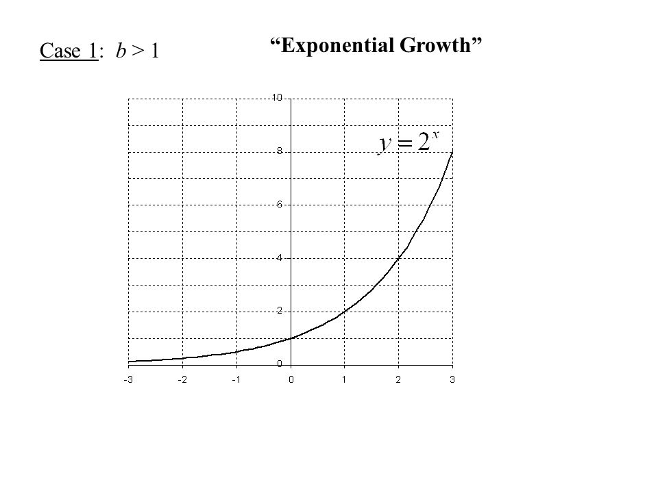 Case 1: b > 1 Exponential Growth