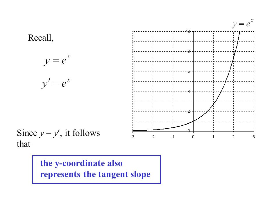 Recall, Since y = y, it follows that the y-coordinate also represents the tangent slope