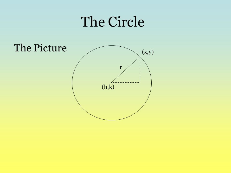 The Circle The Formula (h,k) r (x,y) What if the center is the origin? What happens to the formula?