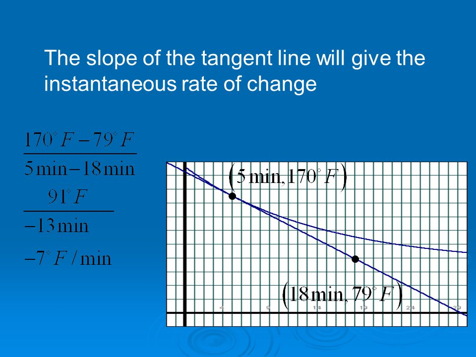 The slope of the tangent line will give the instantaneous rate of change