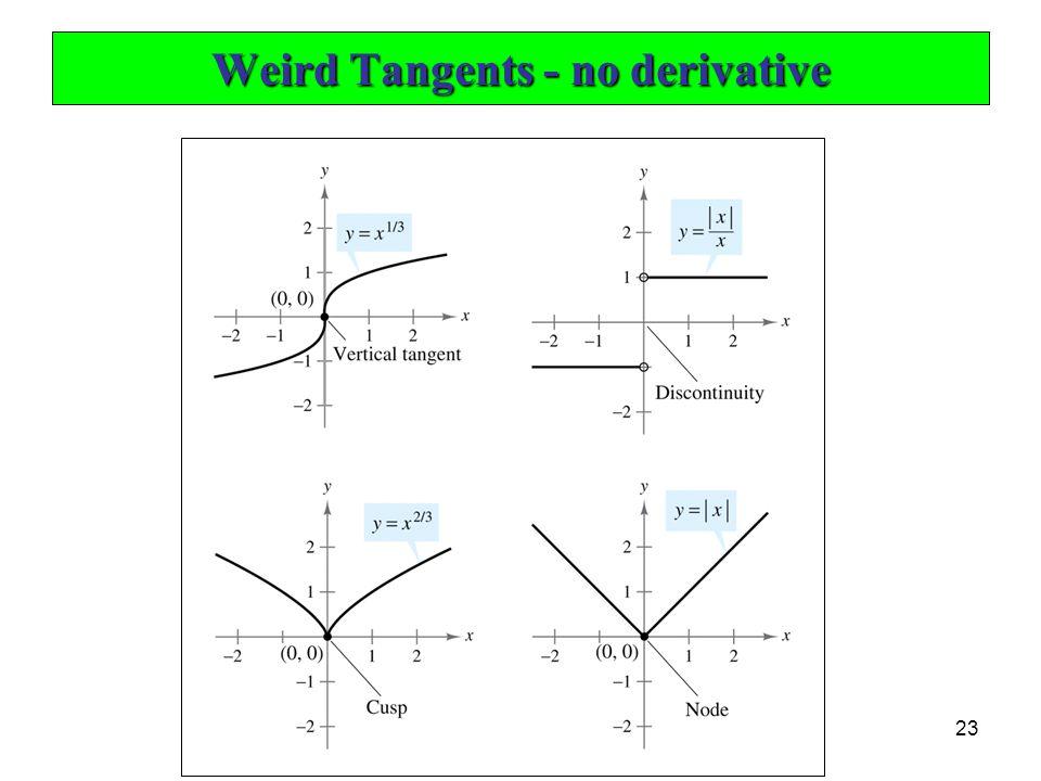23 Weird Tangents - no derivative
