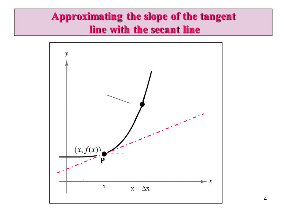 4 Approximating the slope of the tangent line with the secant line P x x +  x