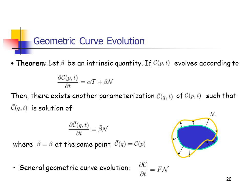 20 Geometric Curve Evolution Theorem: Let be an intrinsic quantity. If evolves according to Then, there exists another parameterization of such that i