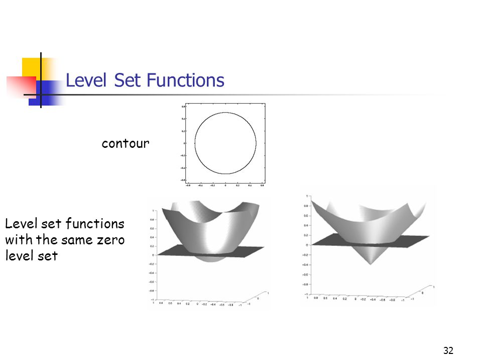 32 Level Set Functions contour Level set functions with the same zero level set