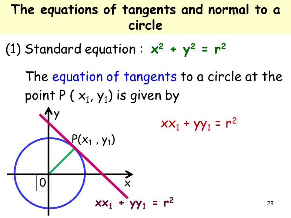 28 (1) Standard equation : x 2 + y 2 = r 2 The equation of tangents to a circle at the point P ( x 1, y 1 ) is given by xx 1 + yy 1 = r 2 0 P(x 1, y 1 ) x y The equations of tangents and normal to a circle xx 1 + yy 1 = r 2