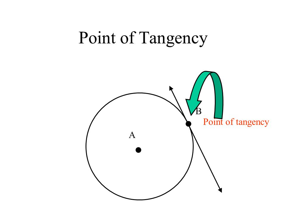 Point of Tangency A B Point of tangency