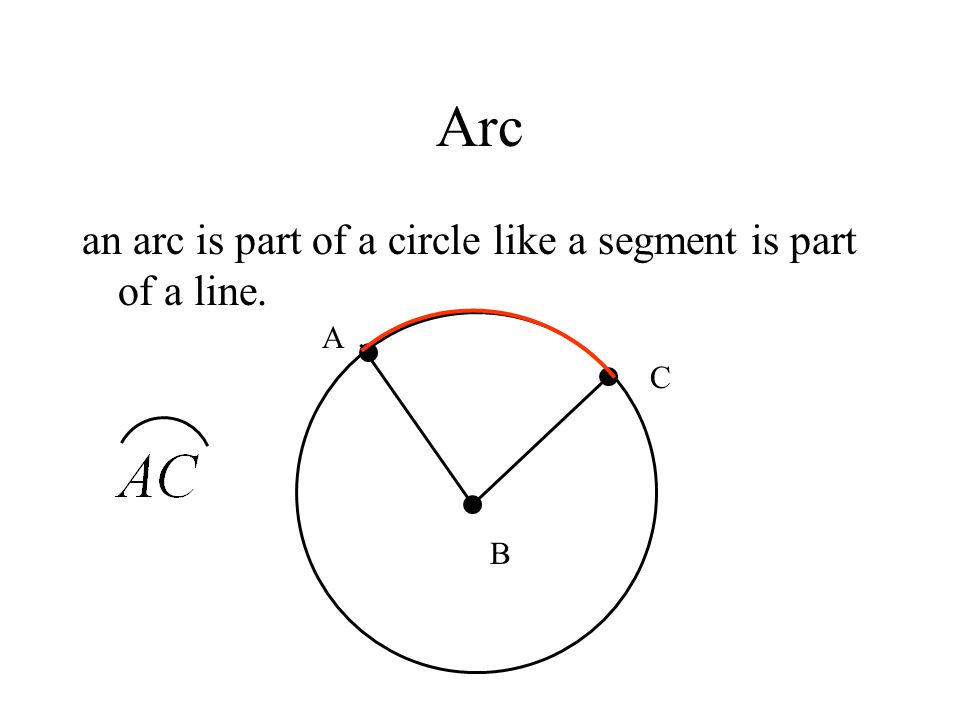 Arc an arc is part of a circle like a segment is part of a line. B A C