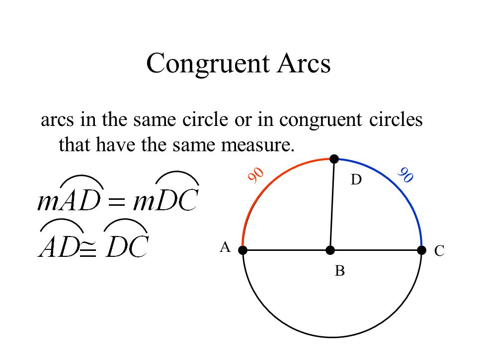 Congruent Arcs arcs in the same circle or in congruent circles that have the same measure. B A C D 90