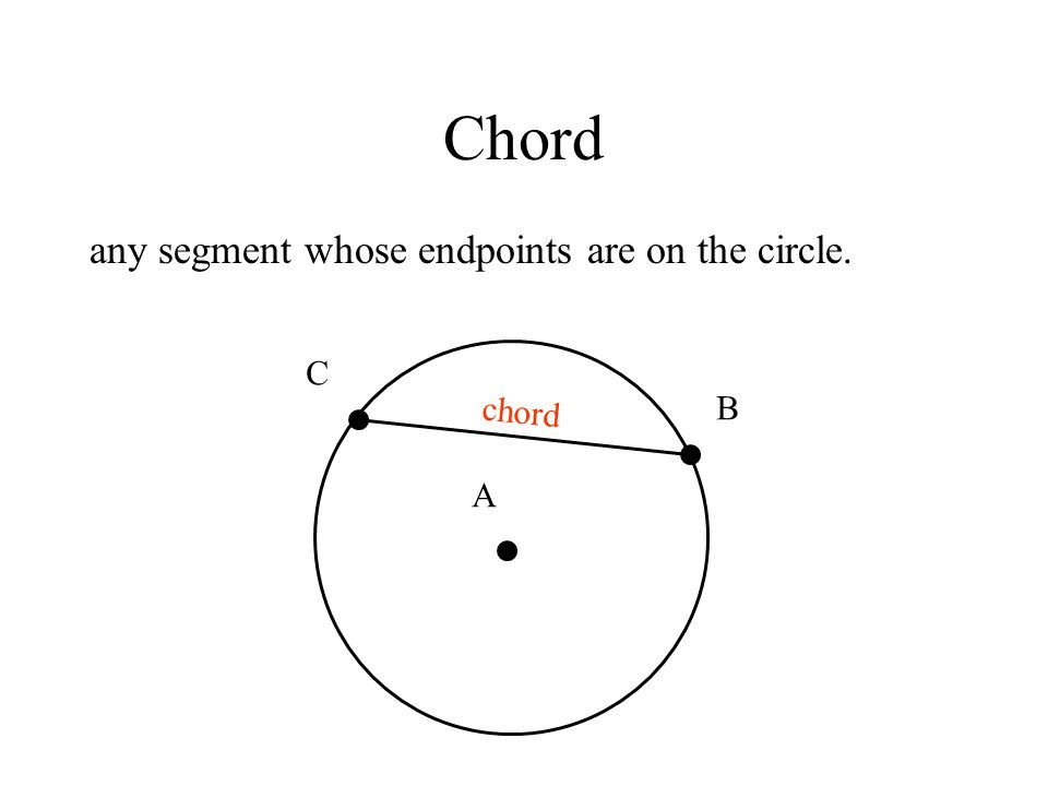 Chord any segment whose endpoints are on the circle. A B C chord