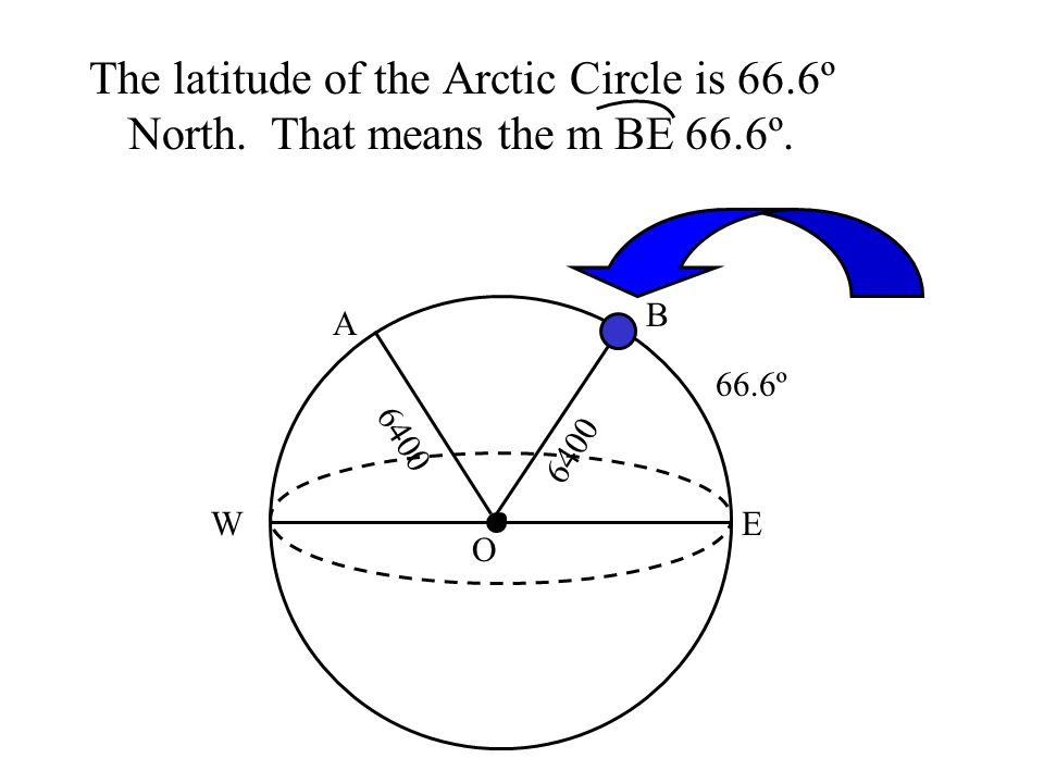The latitude of the Arctic Circle is 66.6º North. That means the m BE 66.6º. 6400 O B A EW 66.6º