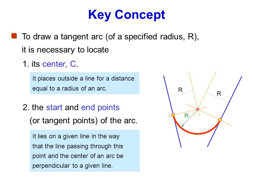 Key Concept 1. its center, C. To draw a tangent arc (of a specified radius, R), it is necessary to locate 2. the start and end points (or tangent poin
