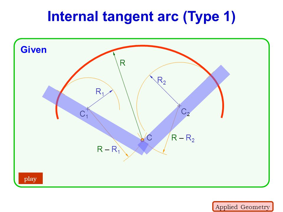 + + C1C1 C2C2 R – R 2 Internal tangent arc (Type 1) R – R 1 R1R1 R2R2 C R play Applied Geometry Given